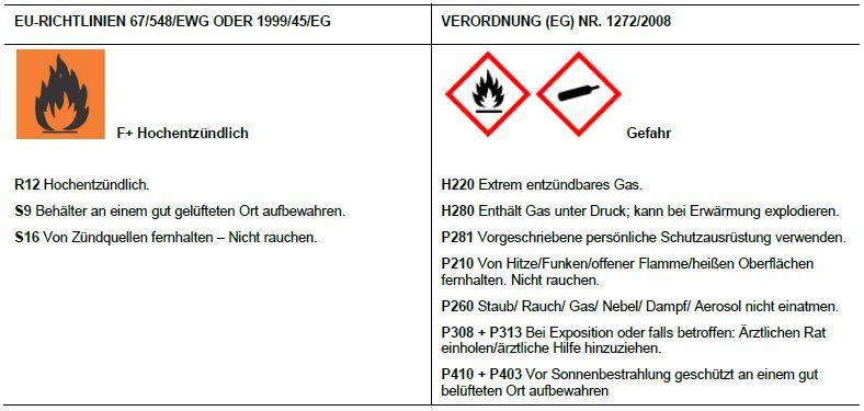 Herstellereinstufung und Kennzeichnung