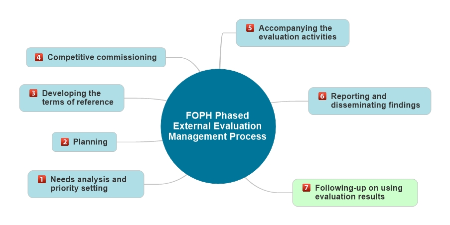The diagram shows the following: evaluation management at the FOPH is divided into a seven-phase process The phases are: 1. Needs analysis and priority setting, 2. Planning, 3. Developing the Terms of reference, 4. Competitive commissioning, 5. Following the evaluation activities, 6. Reporting and disseminating findings, 7. Follow up on use made of findings