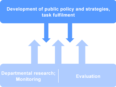 The diagram depicts the following: evaluation and federal policy research (including monitoring) provide the necessary knowledge for the development of policies and strategies and their implementation.