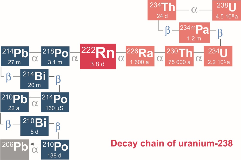 Decay chain of uranium