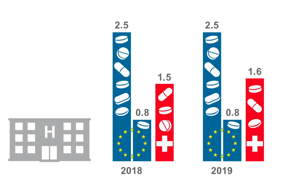 Antibiotic use in hospitals in 2013 and 2018: depicted are the lowest and highest consumption rates in EU countries and in Switzerland (close to the average for EU countries). A standard international unit is used: Defined Daily Dose per thousand inhabitants.