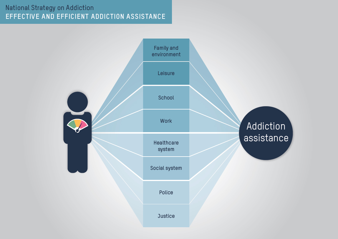 Effective and efficient addiction assistance