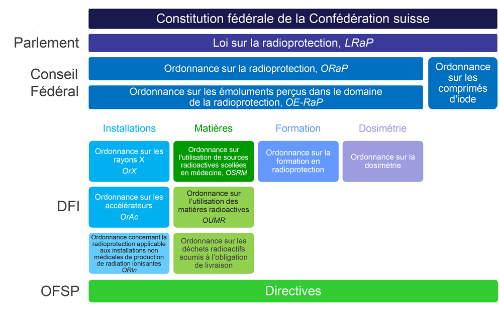 Structure de droit en radioprotection